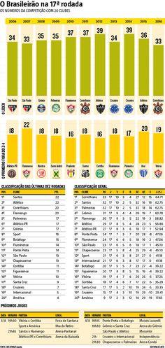 Desafio de Cruzeiro e América é buscar arrancada, como o Atlético. Confira os números do Brasileirão na 17ª rodada (02/08/2016) #Brasileirão #CampeonatoBrasileiro #Atlético #Cruzeiro #América #Infográfico #Infografia #HojeEmDia