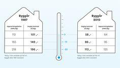 Det lønner seg å tenke energismart når du er på boligjakt. Det er flere ting du bør se etter om du skal gjøre et godt og energismart boligkjøp.