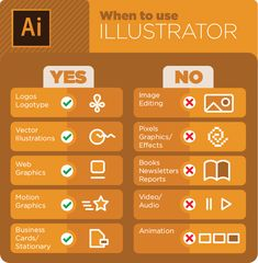 Unsure when to use Illustrator Photoshop and InDesign? Wonder no more! 3 handy Unsure when to use Illustrator Photoshop and InDesign? Wonder no more! Graphic Design Lessons, Graphic Design Tools, Graphic Design Tutorials, Tool Design, Graphic Design Inspiration, Freelance Graphic Design, Design Process, Web Design, Inkscape Tutorials
