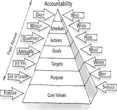 Mastering the Rockefeller Habits [Book Summary]<br> Leadership Models, Leadership Tips, Leadership Development, Self Development, Leadership Activities, Leadership Strengths, Change Management, Business Management, Business Planning