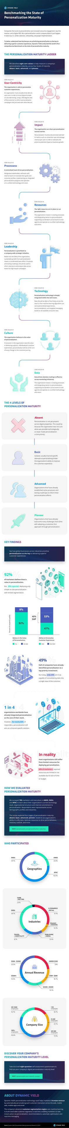 Personalization can be as simple as an email greeting or as complex as a fully customized, cross-channel shopping experience. See where your organization ranks and learn how to improve your...