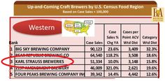 Up & Coming Craft Breweries