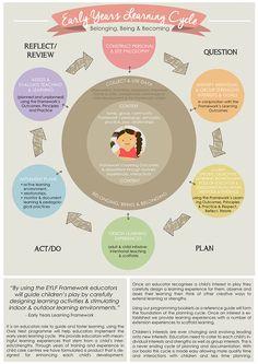 EYLF Planning cycle image