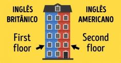 Diferenças entre oinglês britânico eoamericano