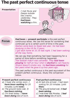 Grade 8 Grammar Lesson 11 The past perfect continuous tense