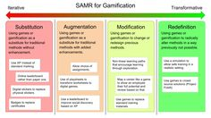 The SAMR model is widely used to validate the use of technology in education. With the help of Alice Keeler, I propose a gamification usage of the model.