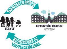 samfundsfag.gyldendal.dk | Penge til velfærd