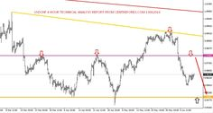 Usd/Chf : 13/06/2016 Technical Analysis Report From Centreforex  Our Preference: Sell Below 0.9670 level for the target of  0.9580 levels. Alternative Scenario: Nill  Technical Commentary : In Daily Chart  :- After testing the upper trend line,Usd/Chf was came down and broken major key support level of horizontal line so we can except on selling side to test upto lower trend line:- which we have shown in attached image.  In 4 Hour Chart and In 1 Hour Chart  :-  Usd/Chf was trading in the…