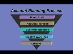 Process behind advertising account planning, inspires me to everyday to keep working toward my goal of becoming a planner.