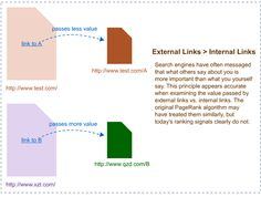 Internal vs. External Links