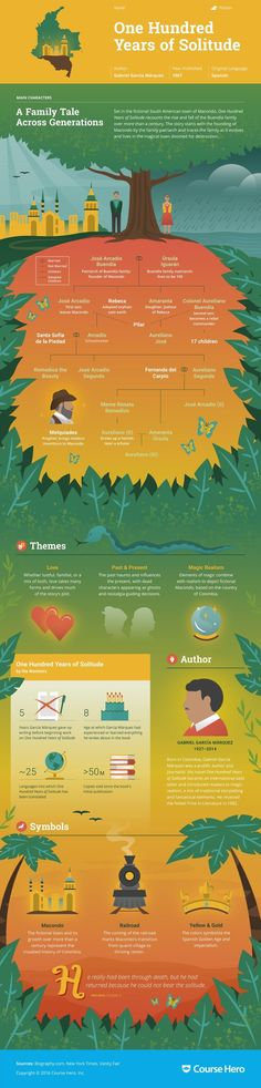 This @CourseHero infographic on One Hundred Years of Solitude is both visually…
