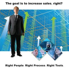 An Integrated Platform for Sales Performance Optimization  Right People - scientifically assess the specific talent requirements for your sales models and align hiring and development to those profiles  Right Process – develop worldclass capabilities by aligning sales process, methods, and continual learning to buyer behaviors in your markets  Right Tools - integrate enabling technologies to foster process adoption, efficiency, and effectiveness