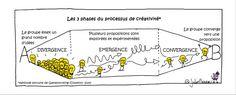 Les 3 phases du processus de Créativité. #innovation 💡