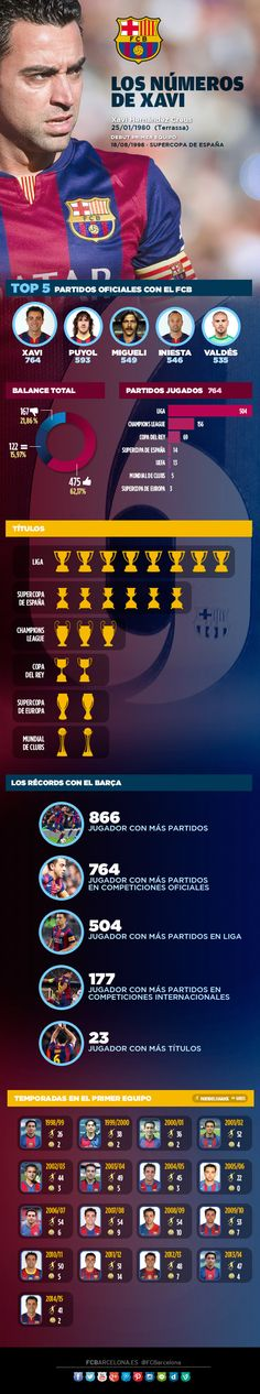 Infográfico: Los números de Xavi Hernández, al detalle | FC Barcelona
