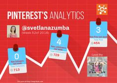 This Pinterest weekly report for svetlanazumba was generated by #Snapchum. Snapchum helps you find recent Pinterest followers, unfollowers and schedule Pins. Find out who doesnot follow you back and unfollow them.