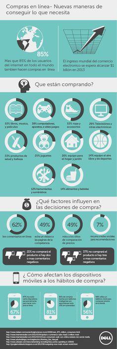 ¿Cómo Son Las Compras Online en España?: Nuevas Formas de Conseguir Lo Que Se Necesita - #eCommerce - #Infografia