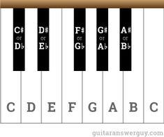 Piano keyboard - enharmonic equivalents