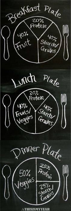 Plant Based Diet Plate Portions. A great guideline to use when fixing your…