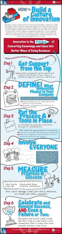 [Infografía] Cómo constuir una cultura de innovación