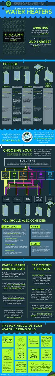New Energy Saver 101 infographic lays out the different types of water heaters on the market and will help you figure out how to select the best model for your home. Infographic by Sarah Gerrity. Energy Bill, New Energy, Save Energy, Energy Saving Tips, Energy Saver, Energy Efficient Homes, Energy Efficiency, Renewable Energy, Solar Energy