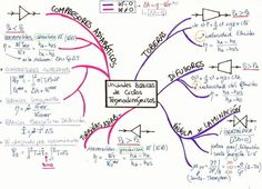 Mind Mapping for learning Physics