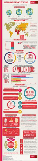 All sizes | Sustainable Food Systems Infographic | Flickr - Photo Sharing!