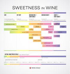 wine-sweetness-chart-wine-folly
