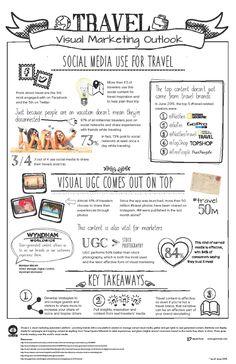 Social Media Use for Travel