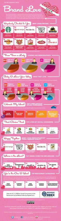 Infographic: Best Loved Restaurant Brands