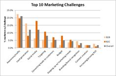 Pinpointing the best way to market your business is a challenge for even the most successful companies. In our article you'll find some of the most common marketing challenges and how to overcome them!