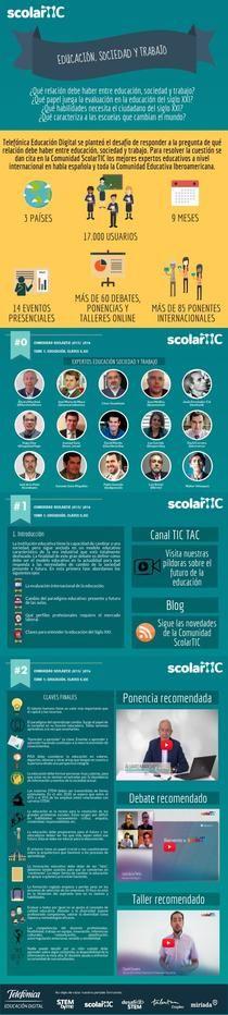 Scolartic Tema 1: Relación educación, sociedad y trabajo REZ | Piktochart Infographic Editor