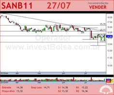 SANTANDER BR - SANB11 - 27/07/2012 #SANB11 #analises #bovespa