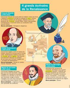 Fiche exposés : 4 grands écrivains de la Renaissance