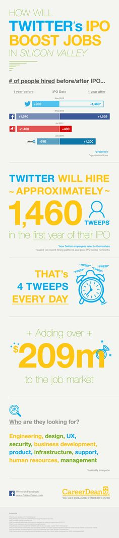 How will Twitter's IPO boost jobs in Silicon Valley