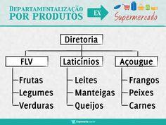 Departamentalização por produtos