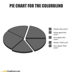 Pie Chart for Color Blind