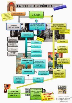 Blog de Historia de España contemporánea. Asignatura de 2º de Bachillerato. Comentarios de textos e imágenes históricas.