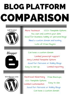 Blog Platform Comparison Chart! See the difference between self hosted Wordpress, Blogger and Wordpress.com blogging platforms