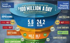 How Google Rakes In Over $100 Million in Search Advertising Daily