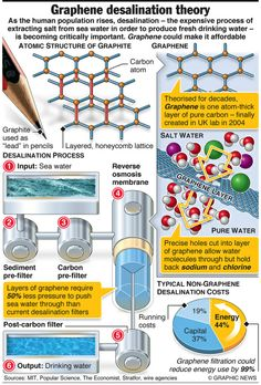 #Graphene could relieve world water shortage – sea water desalination – an annotated infographic