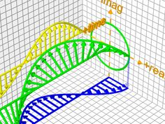 Visualization of Euler's formula (e^ix) = cos(x)+i sin(x). (Only in here because it reminds me of the low frequency tones produced by a long skipping rope, and it's a neat animation). Mathematics Geometry, Physics And Mathematics, Geometry Art, Algebra, Calculus, Math Art, Fun Math, Learn Physics, Physics Formulas