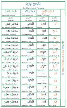 Pronoun Grammar, Verb Conjugation, Arabic Verbs, Quran Arabic, English Lessons, Learn English, Spoken Arabic, Learn Arabic Online, English