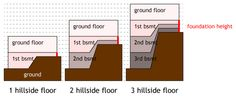 Different methods of pier and beam foundation including for House foundation on slope
