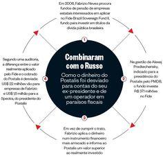 http://epoca.globo.com/tempo/noticia/2014/05/b-evidencias-de-fraudeb-no-fundo-dos-correios-ligado-ao-pmdb.html