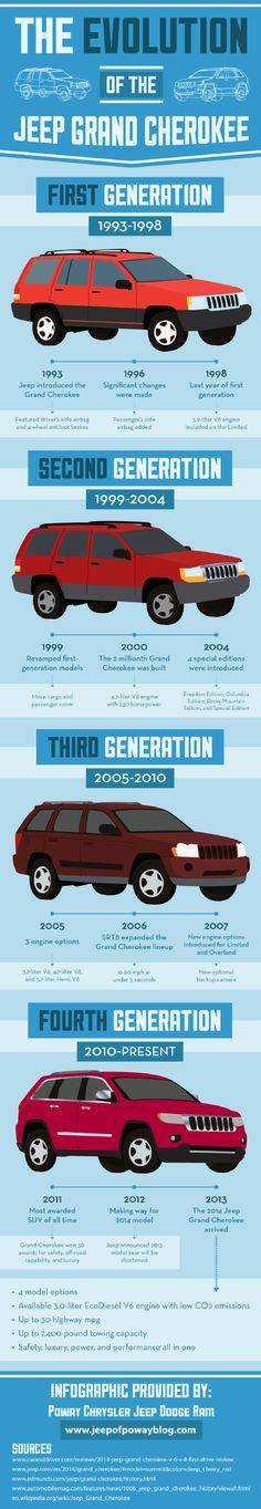 Why did Jeep announce that its 2013 Grand Cherokee model year would be shortened? They wanted to make way for the 2014 model, which gets up to 30 highway mpg and has up to a 7,400-pound towing capacity. This infographic shares other features of the 2014 Jeep Grand Cherokee.