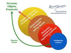 Nuestro pasado es el enemigo n1 de la innovación (infografía)