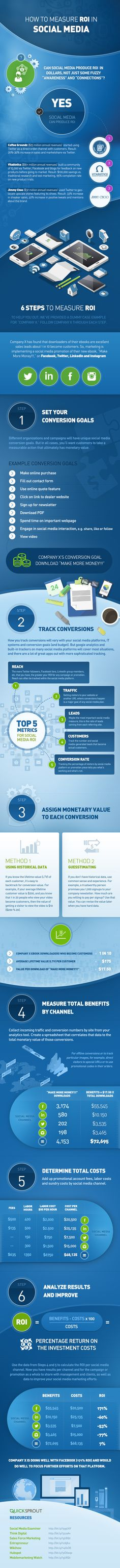 6 Steps to Measure the Return-on-investment of Your #SocialMedia #Marketing Campaigns - #infographic #SMM