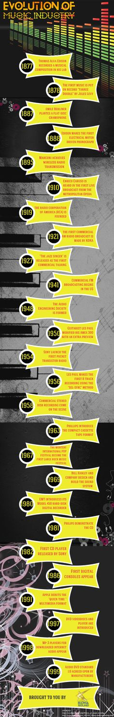 EVOLUTION OF MUSIC INDUSTRY [INFOGRAPHIC]