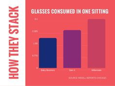 HOW MUCH THAT'S A0.775 1.55 2.325 3.1 BabyBoomers GenX Millennials 0 HOWTHEYSTACK GLASSES CONSUMED IN ONE SITTING SOURCE...