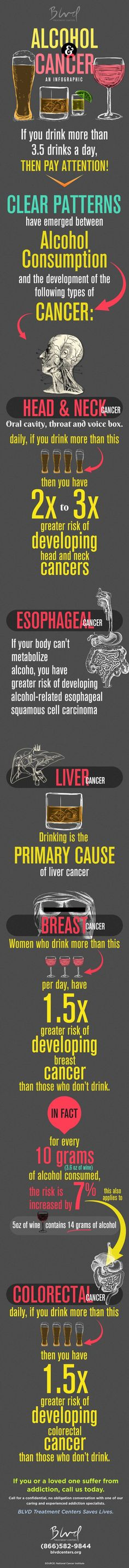 Alcohol and Cancer. Also note that heavy drinking can turn into alcohol abuse or alcoholism.